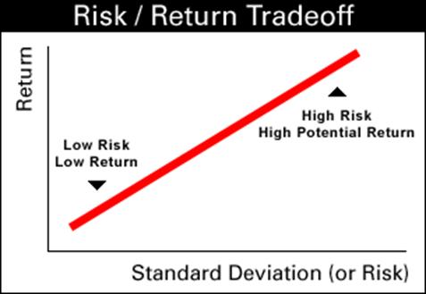 nguyên tắc cân bằng giữa rủi ro và tỷ suất lợi nhuận