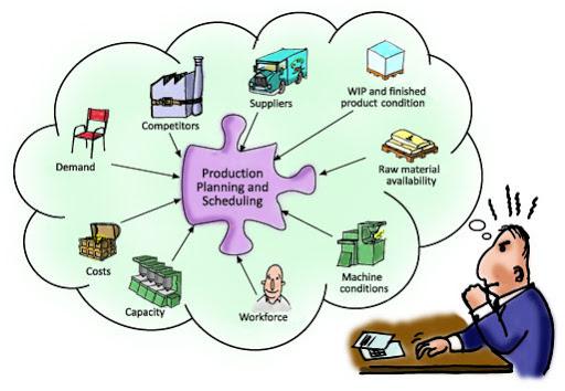 Kết quả hình ảnh cho các yếu tố cơ bản của quá trình sản xuất