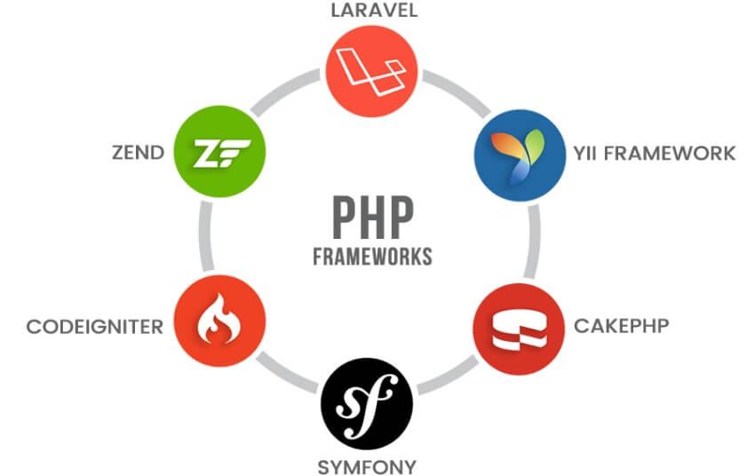 Các PHP Framework phổ biến nhất hiện nay